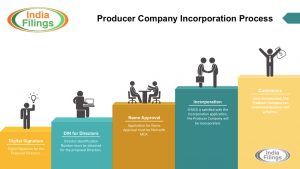17-How to Procedure Company Registration in India